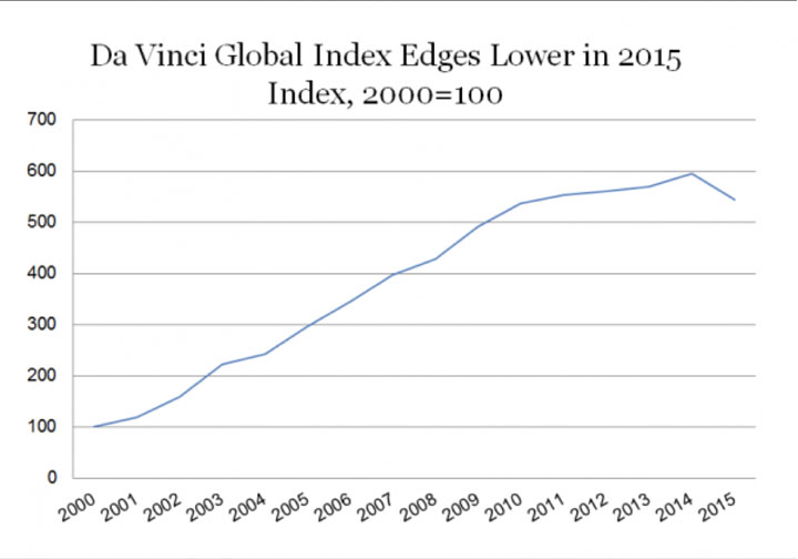 DaVinci Global Index Edges Lower in 2015 shows line graph steadily climbing and then hitting a peak and declining