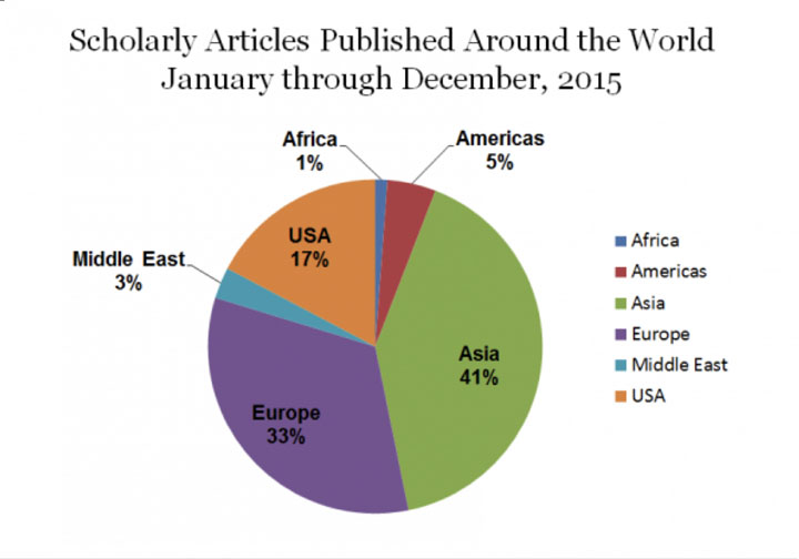 Scholarly Articles Published Around the World January through December 2015. Pie chart shows 41% Asia, 33% Europe, 3% Middle East, 17% USA, 1% Africa, and 5% Americas.