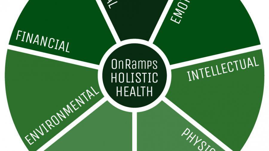 OnRamps Collaborative Holistic Wheel
