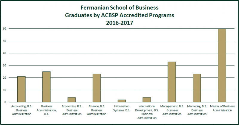 FSB Graduates by ACBSP Accredited Programs, 2016-17: Accounting B.S 21, Business Administration, BA 25; Economics BS, 4; Finance BS 22; Information Systems BS 2; International Development BS 2; Management BS 33; Marketing BS 3; MBA 60