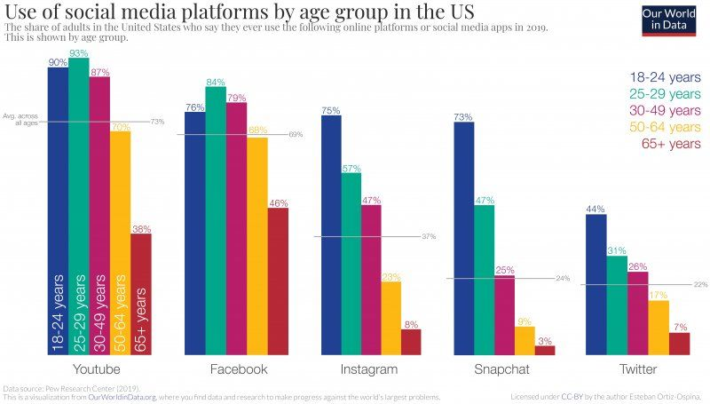 Use of social media platforms by age group in the U.S.