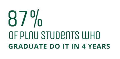 87% of student who graduate do so in four years