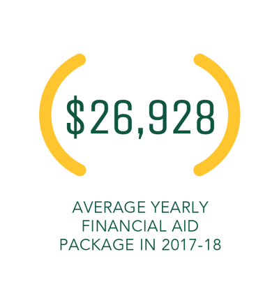 $26,928 Average yearly financial aid